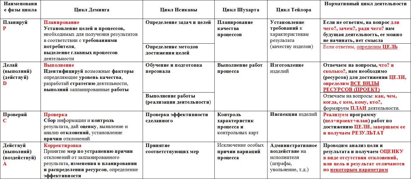 Анализ плюсов отечественного цикла деятельности