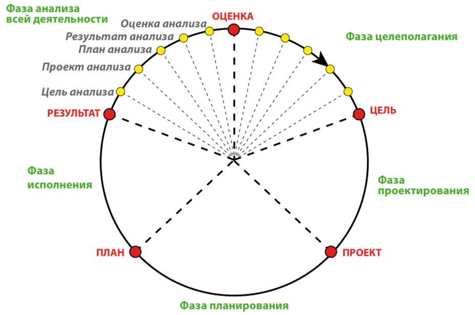 Нормативный цикл деятельности ИСУ