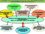 Перечень ключевых нормативных актов по ГОЗ