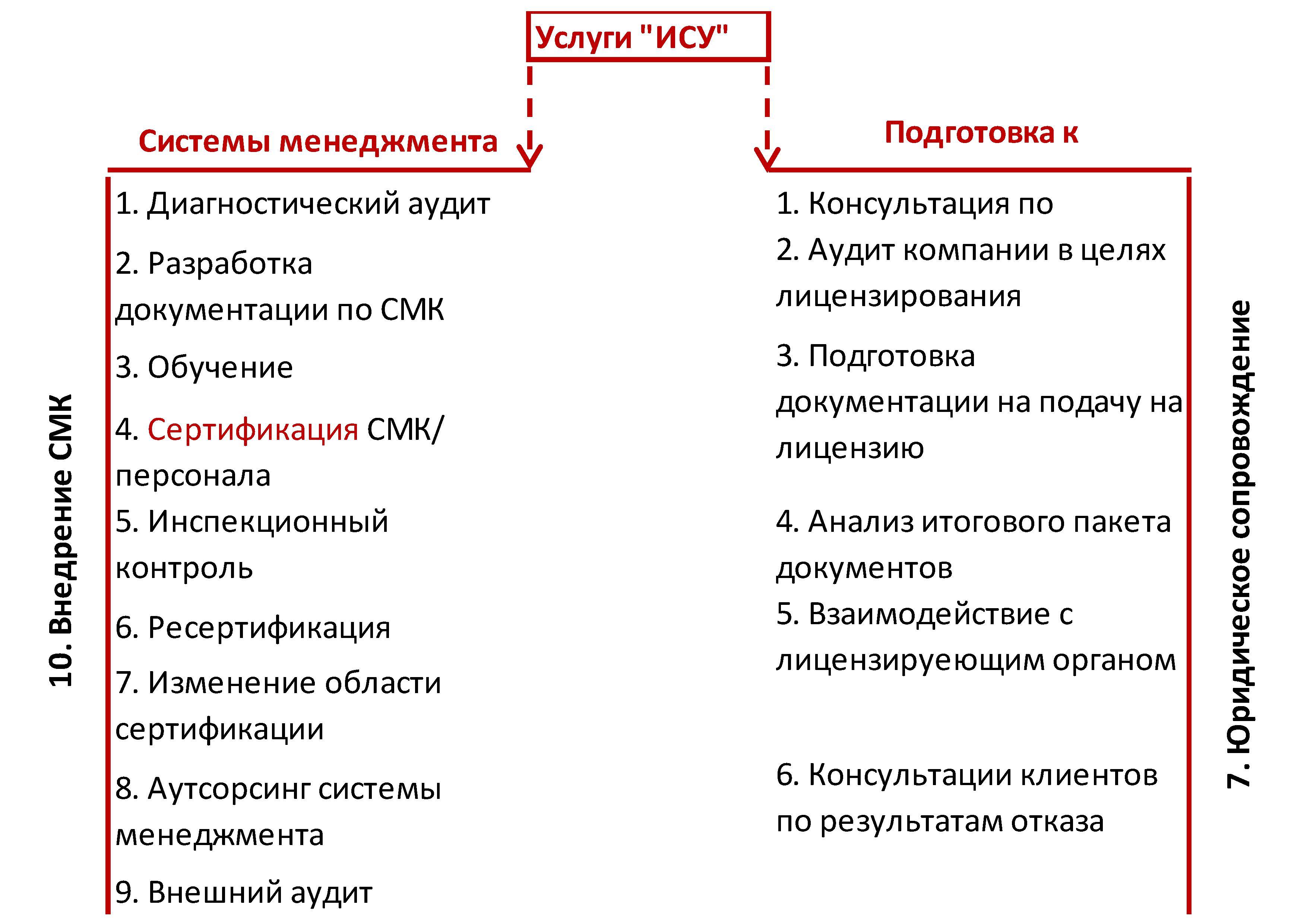 СМК, сертификация, лицензирование (ВВТ/Минпромторг, ФСБ)