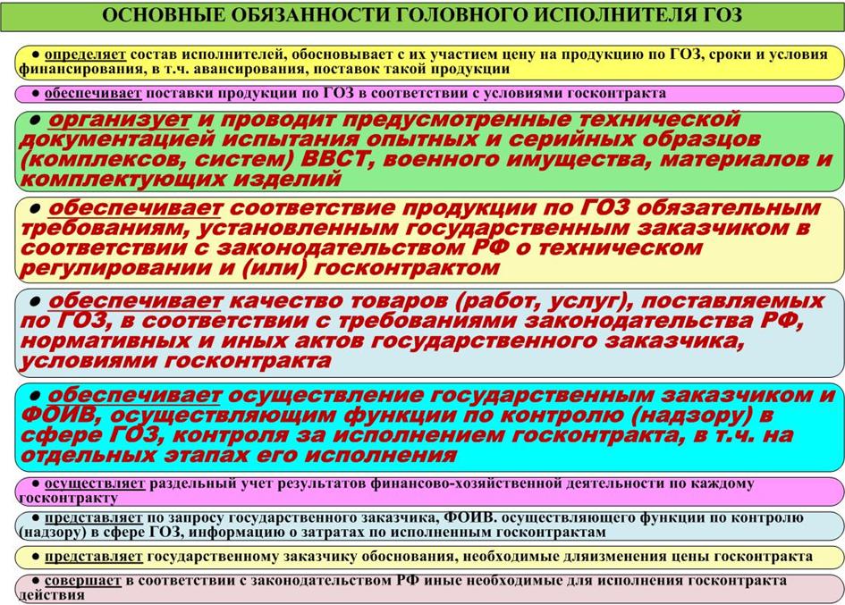 Перечень ключевых обязанностей Головного Исполнителя по ГОЗ