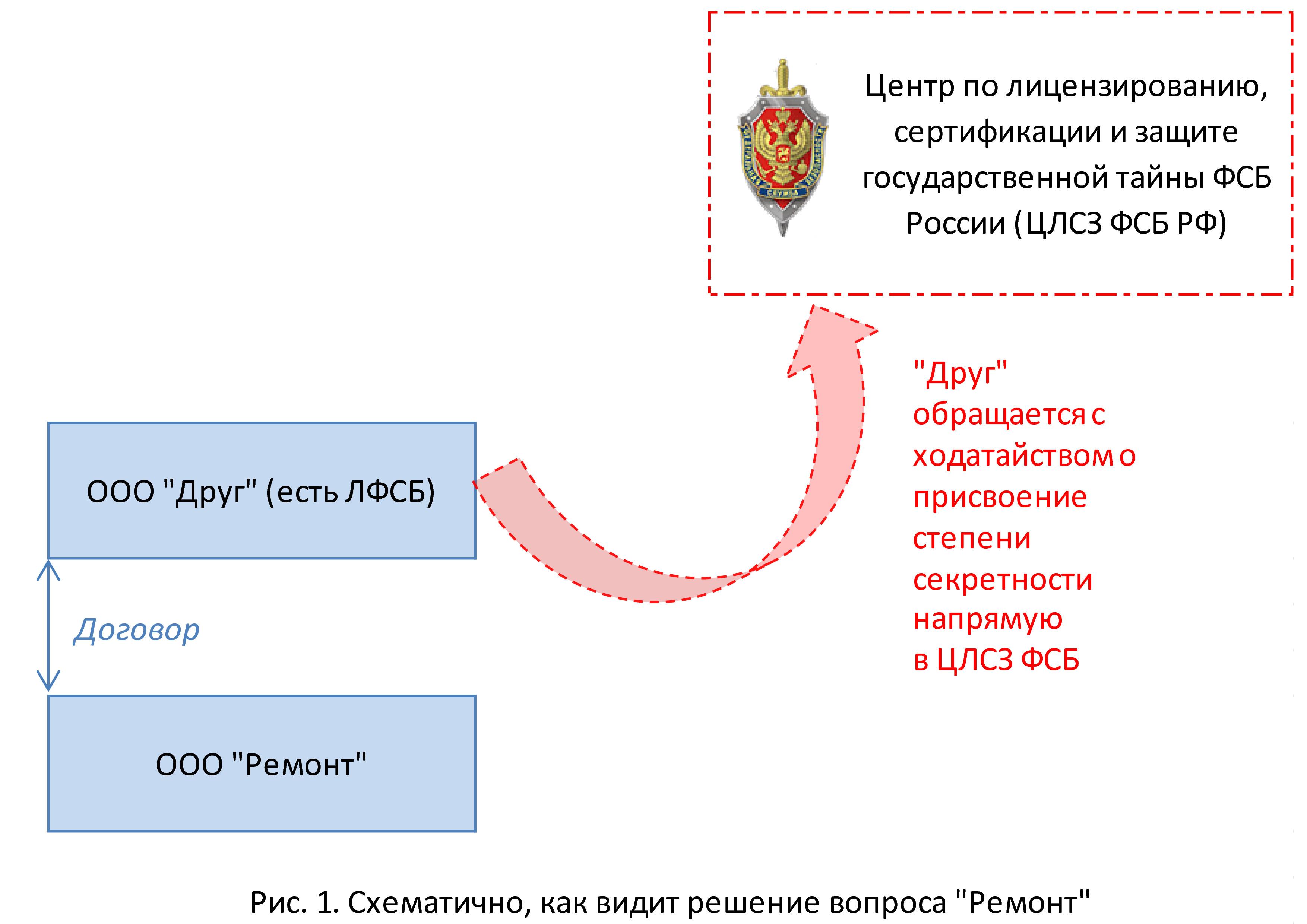 Неправильная схема ходатайствования в ФСБ