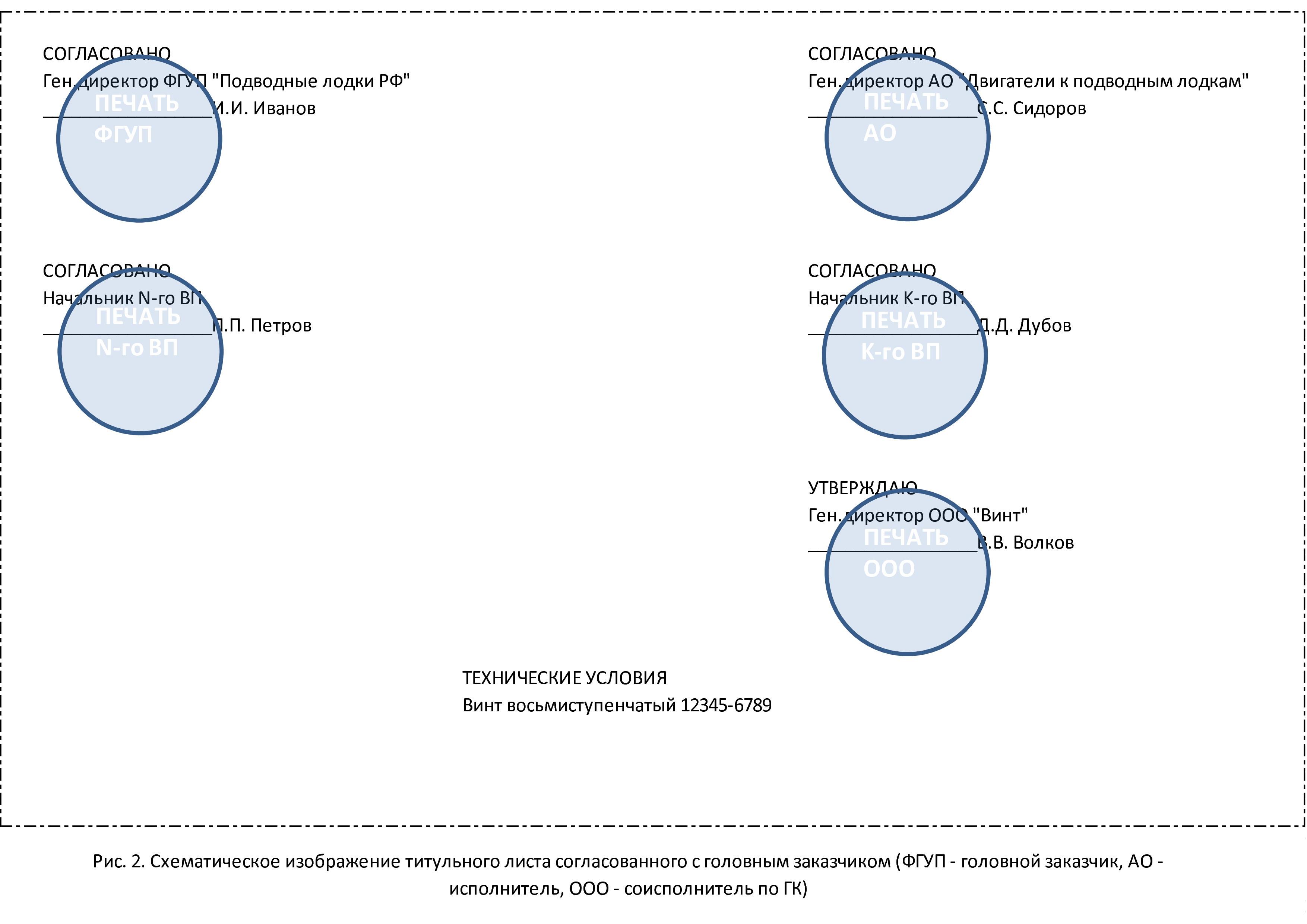 Согласование технической документации в рамках ГОЗ