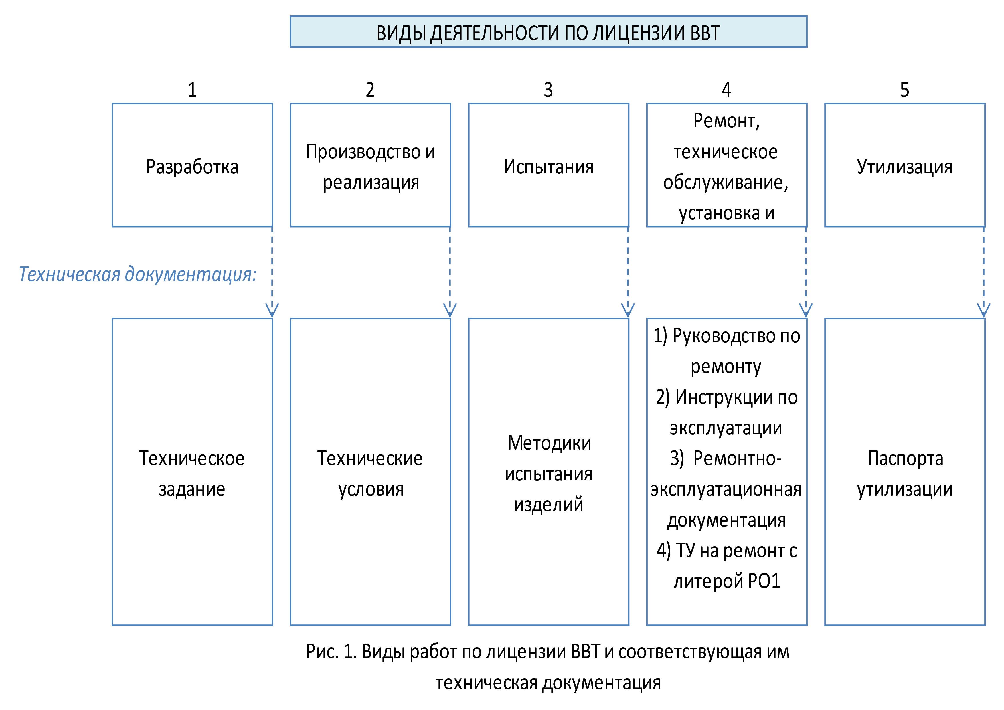Техническая документация по видам деятельности на лицензию ВВТ