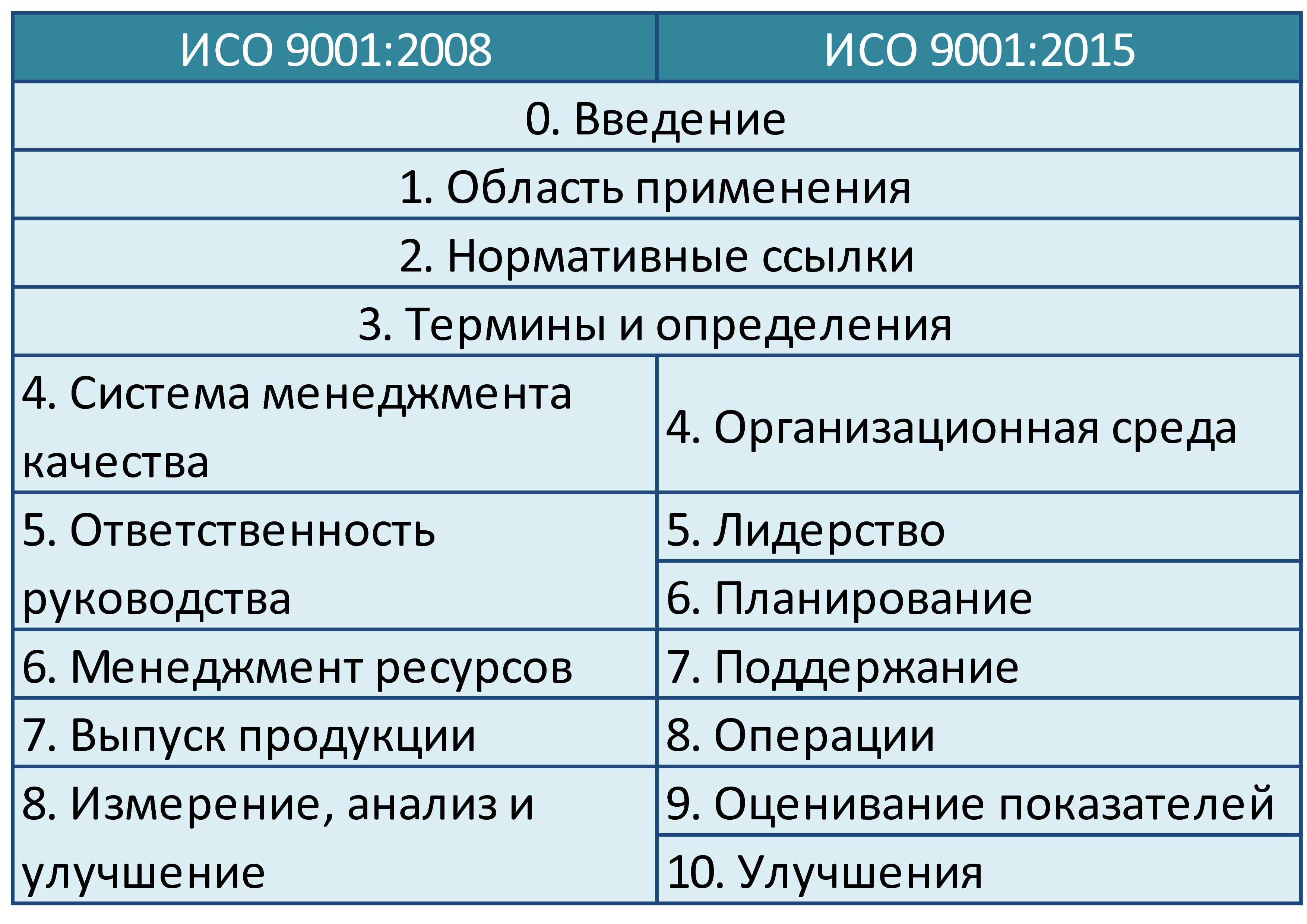 Сравнительная таблица разделов ИСО 9001 версии 2008 и 2015
